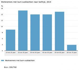 Werknemers-met-burn-outklachten-naar-leeftijd-2014-15-11-10